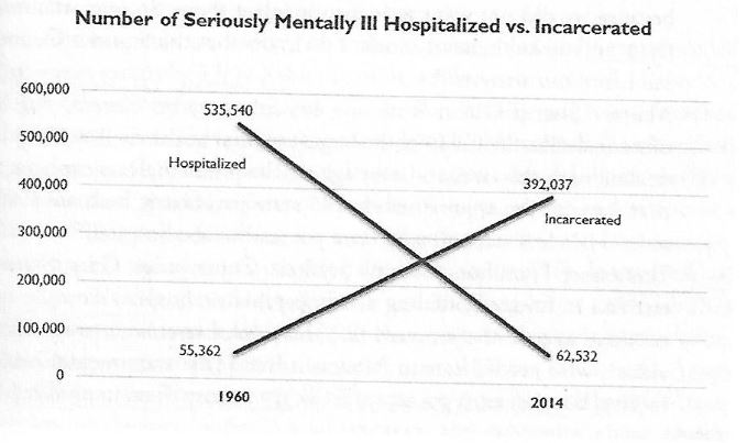 Graph-p81-Number in mental hospital vs incarcerated-historyB